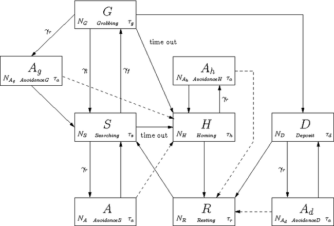 Probablisitic finite state machine for foraging
